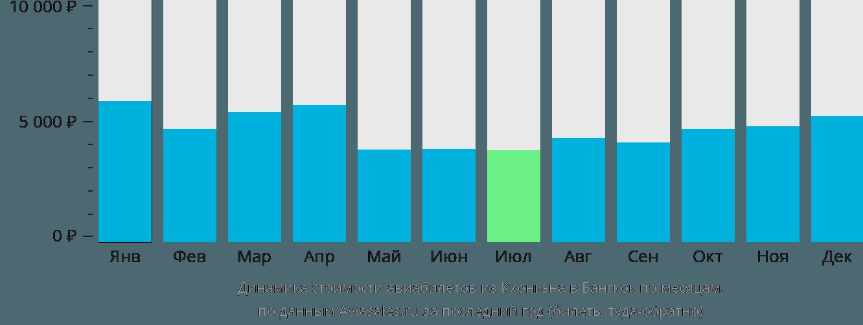 Динамика стоимости авиабилетов из Кхонкэна в Бангкок по месяцам
