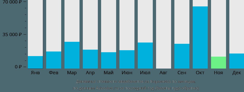 Динамика стоимости авиабилетов из Киркенеса по месяцам