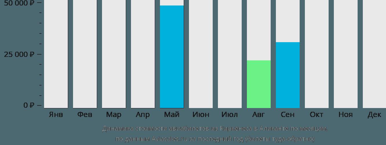 Динамика стоимости авиабилетов из Киркенеса в Аликанте по месяцам