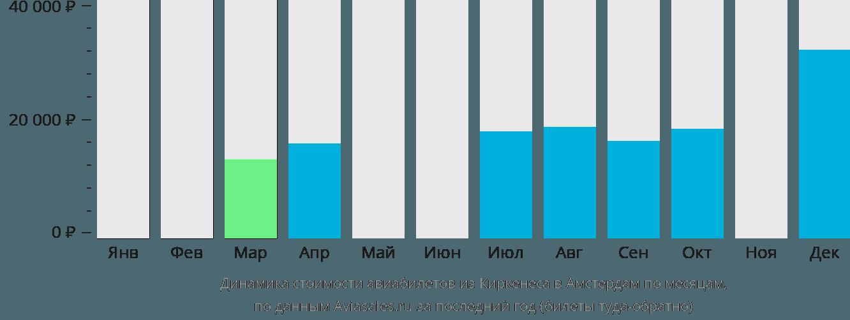 Динамика стоимости авиабилетов из Киркенеса в Амстердам по месяцам