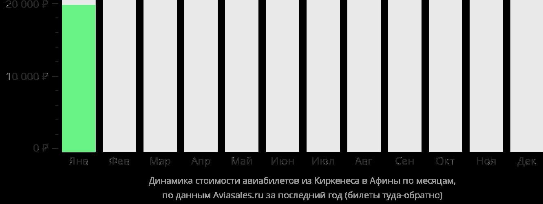 Динамика стоимости авиабилетов из Киркенеса в Афины по месяцам