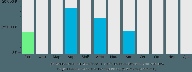 Динамика стоимости авиабилетов из Киркенеса в Барселону по месяцам