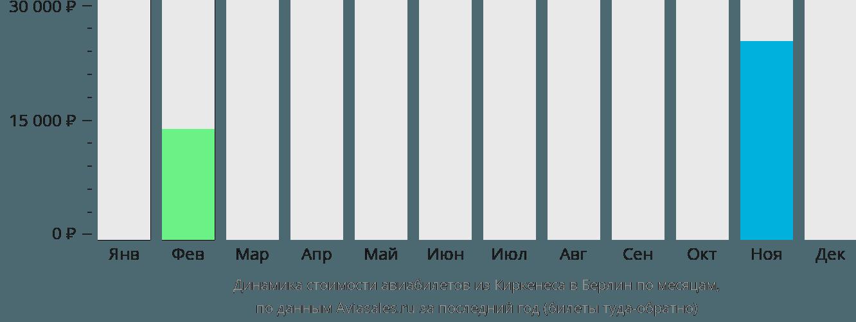Динамика стоимости авиабилетов из Киркенеса в Берлин по месяцам