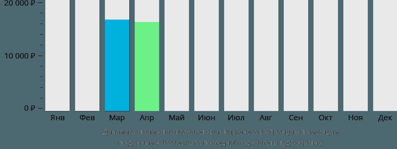 Динамика стоимости авиабилетов из Киркенеса во Францию по месяцам
