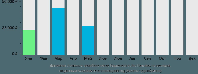 Динамика стоимости авиабилетов из Киркенеса в Лас-Пальмас по месяцам
