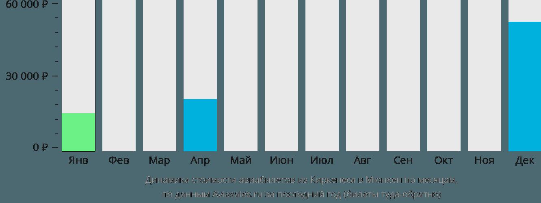 Динамика стоимости авиабилетов из Киркенеса в Мюнхен по месяцам