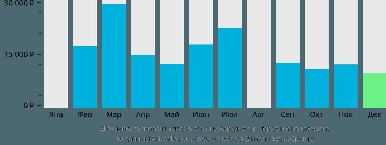 Динамика стоимости авиабилетов из Киркенеса в Норвегию по месяцам