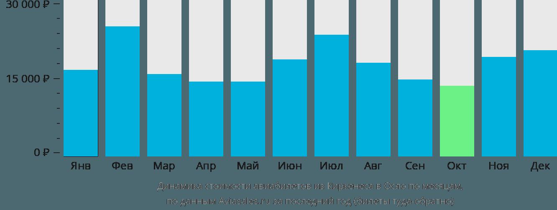 Динамика стоимости авиабилетов из Киркенеса в Осло по месяцам