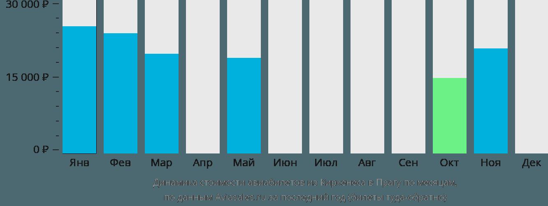 Динамика стоимости авиабилетов из Киркенеса в Прагу по месяцам