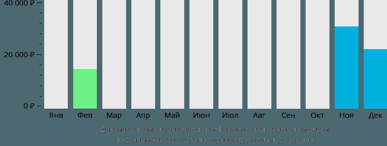 Динамика стоимости авиабилетов из Киркенеса в Ставангер по месяцам