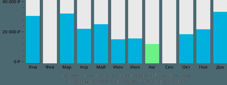 Динамика стоимости авиабилетов из Киркенеса в Тромсё по месяцам
