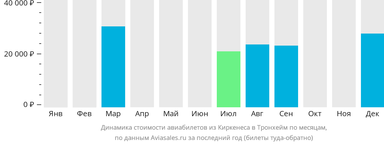Динамика стоимости авиабилетов из Киркенеса в Тронхейм по месяцам