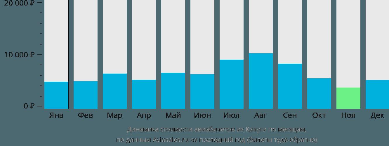 Динамика стоимости авиабилетов из Калуги по месяцам