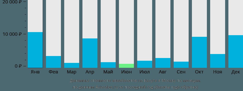 Динамика стоимости авиабилетов из Калуги в Москву по месяцам