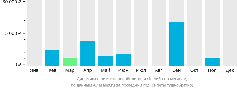 Динамика стоимости авиабилетов из Калибо по месяцам