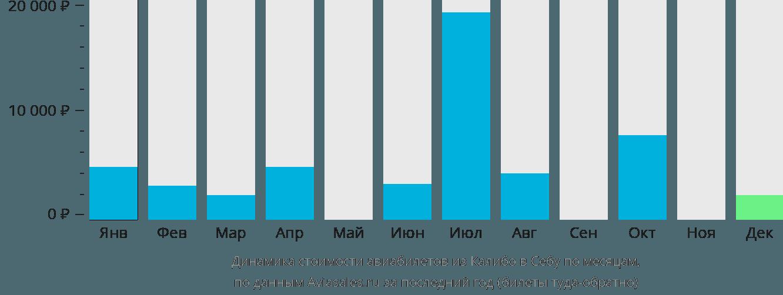 Динамика стоимости авиабилетов из Калибо в Себу по месяцам