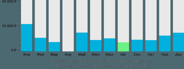 Динамика стоимости авиабилетов из Калибо в Манилу по месяцам