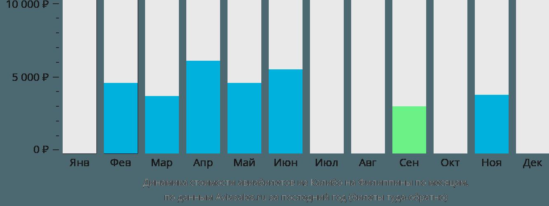 Динамика стоимости авиабилетов из Калибо на Филиппины по месяцам