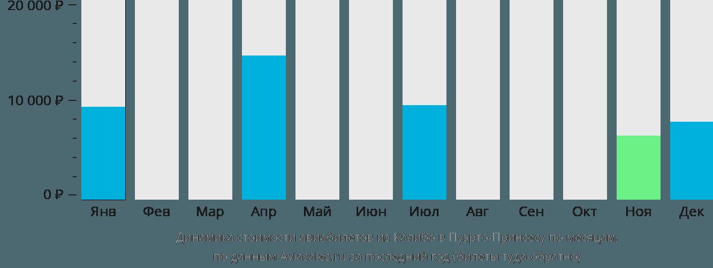 Динамика стоимости авиабилетов из Калибо в Пуэрто-Принсесу по месяцам