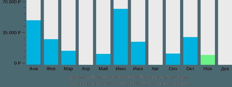 Динамика стоимости авиабилетов из Клагенфурта по месяцам
