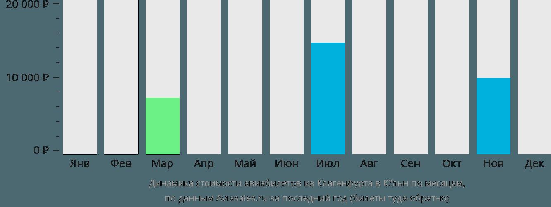 Динамика стоимости авиабилетов из Клагенфурта в Кёльн по месяцам