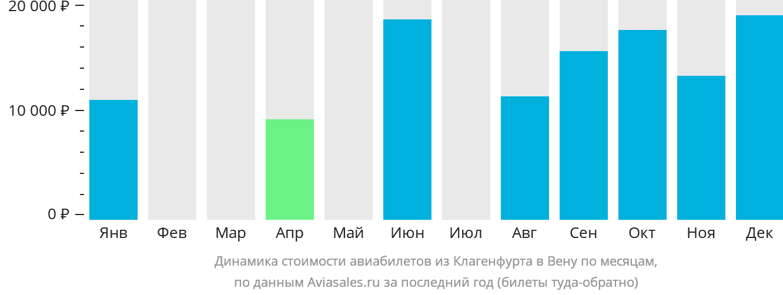 Динамика стоимости авиабилетов из Клагенфурта в Вену по месяцам