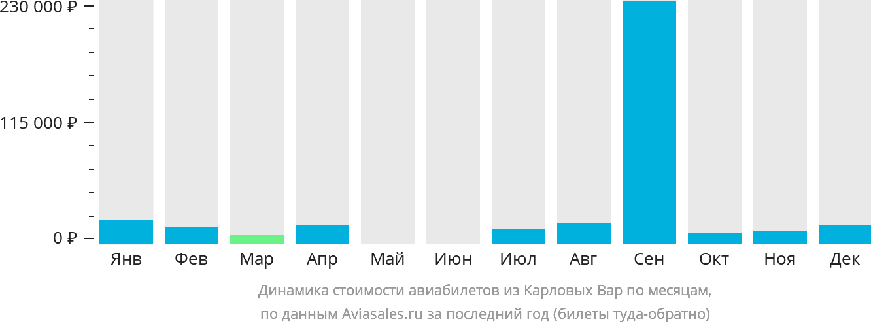 Динамика стоимости авиабилетов из Карловых Вар по месяцам