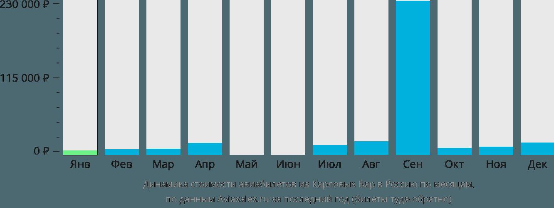 Динамика стоимости авиабилетов из Карловых Вар в Россию по месяцам