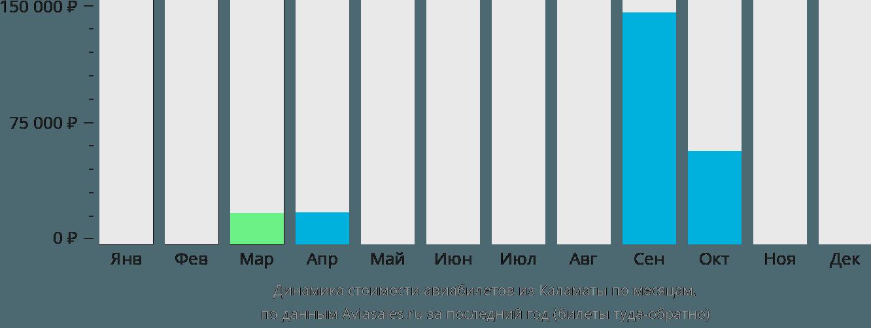 Динамика стоимости авиабилетов из Каламаты по месяцам