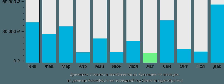 Динамика стоимости авиабилетов из Куньмина по месяцам