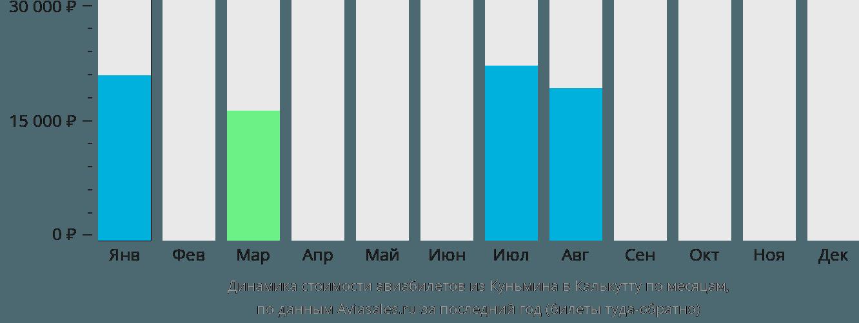 Динамика стоимости авиабилетов из Куньмина в Калькутту по месяцам