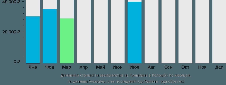 Динамика стоимости авиабилетов из Куньмина в Коломбо по месяцам