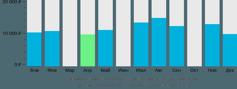 Динамика стоимости авиабилетов из Куньмина в Чэнду по месяцам