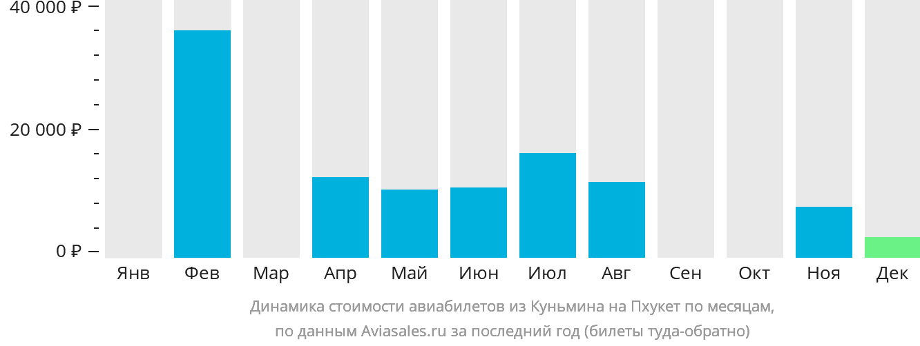 Динамика стоимости авиабилетов из Куньмина на Пхукет по месяцам