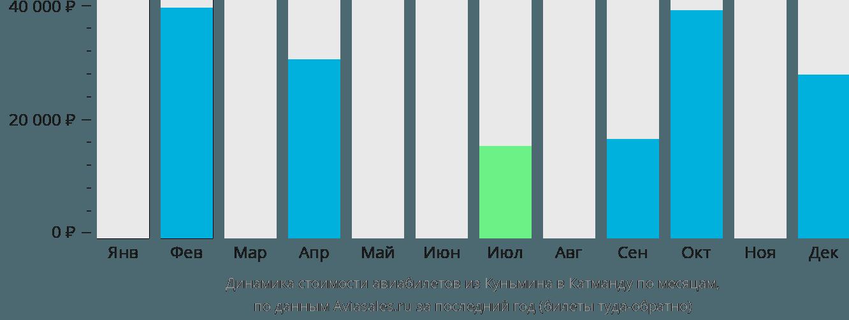 Динамика стоимости авиабилетов из Куньмина в Катманду по месяцам