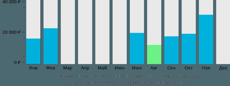 Динамика стоимости авиабилетов из Куньмина в Куала-Лумпур по месяцам
