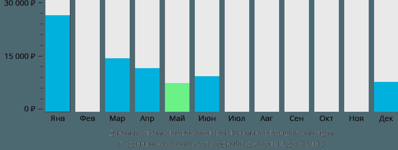 Динамика стоимости авиабилетов из Куньмина в Манши по месяцам