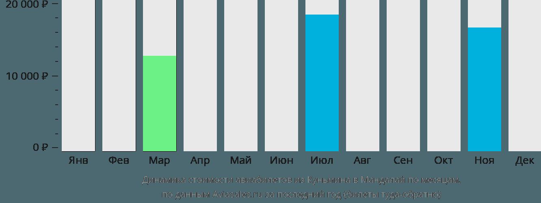 Динамика стоимости авиабилетов из Куньмина в Мандалай по месяцам
