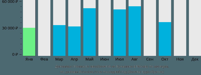Динамика стоимости авиабилетов из Куньмина в Москву по месяцам