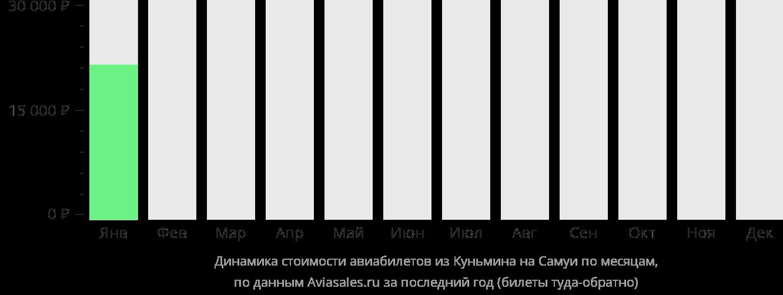 Динамика стоимости авиабилетов из Куньмина на Самуй по месяцам