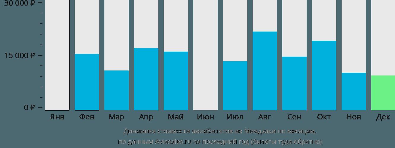 Динамика стоимости авиабилетов из Миядзаки по месяцам