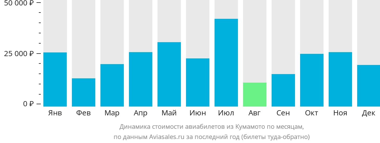 Динамика стоимости авиабилетов из Кумамото по месяцам