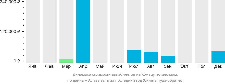 Динамика стоимости авиабилетов из Комацу по месяцам