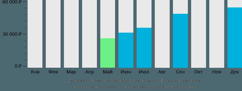 Динамика стоимости авиабилетов из Комацу в Бангкок по месяцам