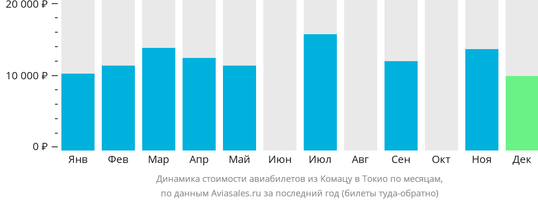 Динамика стоимости авиабилетов из Комацу в Токио по месяцам