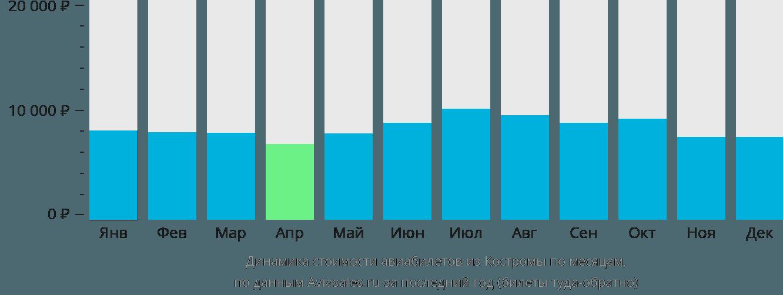 Динамика стоимости авиабилетов из Костромы по месяцам