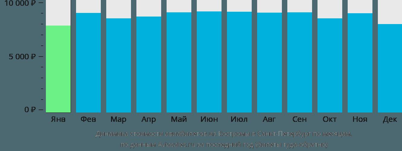 Динамика стоимости авиабилетов из Костромы в Санкт-Петербург по месяцам