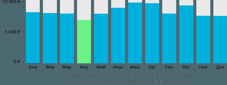 Динамика стоимости авиабилетов из Костромы в Россию по месяцам