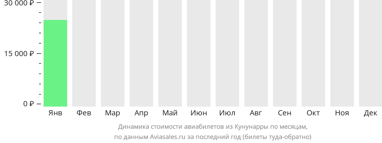 Динамика стоимости авиабилетов из Кунунарры по месяцам