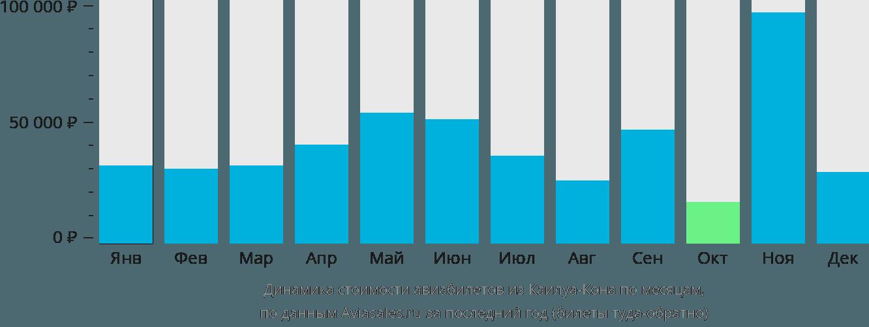 Динамика стоимости авиабилетов из Каилуа-Кона по месяцам